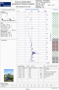DPSH Dynamic Probing Super Heavy Soil Investigation Penetrogram 11m with Geology Profile for Presentation