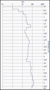 GRIZZLY DPSH Dynamic Probe Super Heavy Penetrogram N20