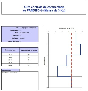 PANDITO Dymanic Cone Penetrometer DCP Graph and Software Results