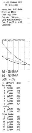 Plate Load Test results protocol Ev1 Ev2