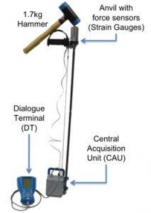 PANDA Instrumented Dynamic Cone Penetrometer (DCP) Schematic